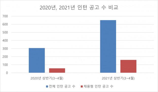 취업포털 캐치가 공개한 2020년, 2021년 인턴 공고 수 비교