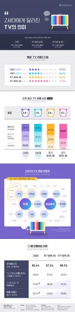 대학내일20대연구소가 발표한 'Z세대에게 달라진 TV의 의미' 인포그래픽