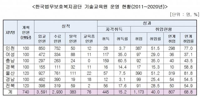 한국법무보호복지공단 기술교육원 운영 현황(2011~2020년)