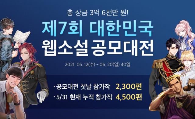 문피아에서 제7회 대한민국 웹소설 공모대전 현황을 공개했다
