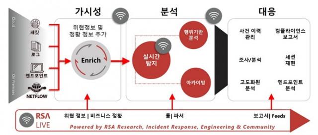 RSA 넷위트니스 통합 관제 플랫폼 XDR 개념도
