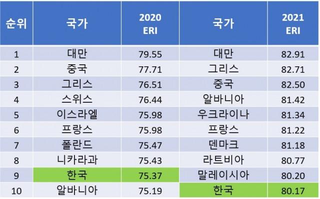 제주평화연구원이 발표한 경제복원력 2020, 2021년 Top10 순위