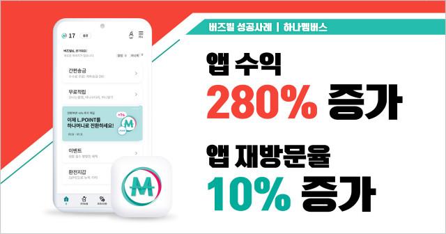 하나멤버스가 버즈빌의 앱 수익화 솔루션으로 지난해와 비교해 모바일 리워드 광고 수익 280%, 사용자 재방문율 10%를 높였다