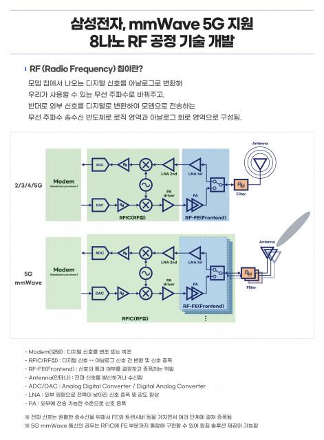 삼성전자가 개발한 차세대 8나노 RF 공정 기술