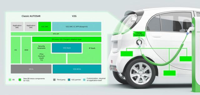 클래식 오토사에 추가된 EB 트레소스 V2G 차지인 기능