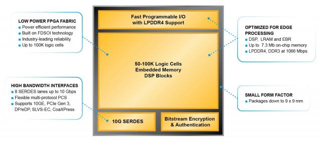 서투스프로-NX는 온칩 가용 메모리가 같은 급 FPGA와 비교해 최대 65% 높아 에지 인공지능(AI)·머신러닝(ML) 애플리케이션의 데이터 동시 처리 수요에 부응한다. 서투스프로...
