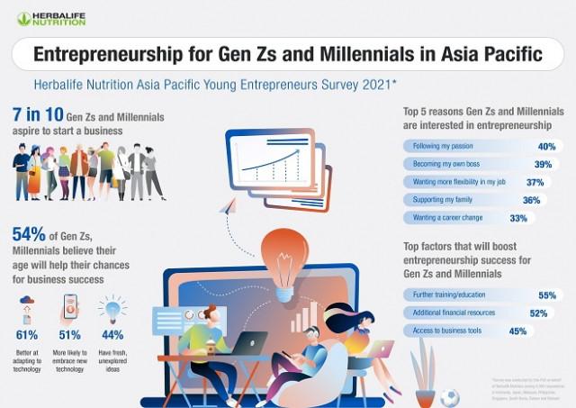 허벌라이프 뉴트리션이 2021 아시아태평양 청년 창업가 설문 조사를 공개했다