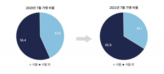 서울과 서울 외 지역 제로페이 가맹 비율 변화