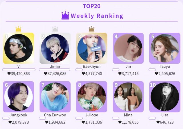 KDOL 주간랭킹 TOP20