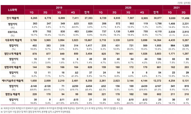 LG화학이 공개한 2021년 2분기 사업 부문별 매출 및 영업이익표