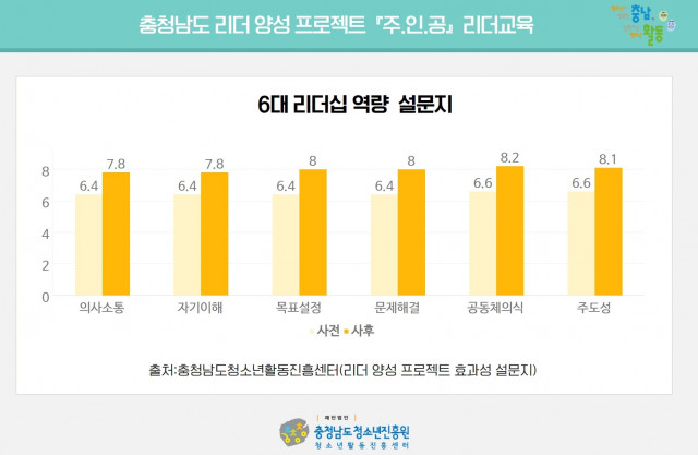 충청남도청소년진흥원이 실시한 청소년 리더교육 6대 리더십 역량 설문지
