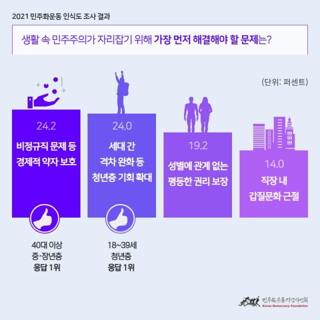 민주화운동기념사업회는 2021년 민주화운동 인식도 조사를 발표했다