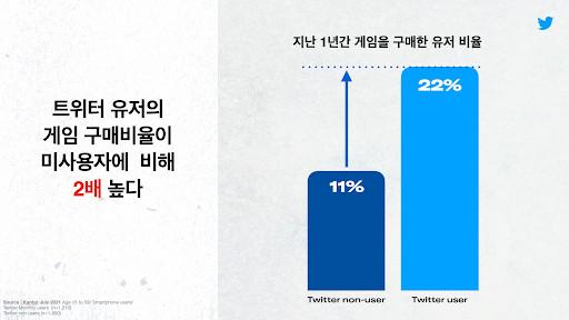 트위터 이용자는 트위터 비이용자 대비 게임 구매율이 2배 더 높은 것으로 나타났다