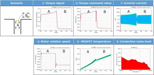 도시바, 새로운 모델 기반 개발 시뮬레이션 기술로 자동차 반도체 검증 시간 90% 단축