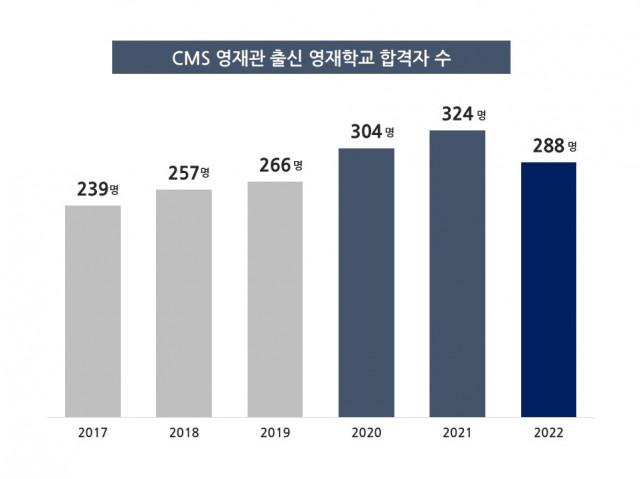 CMS에듀가 2022 영재학교 합격자 288명을 배출했다