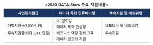 2020 DATA-Stars 주요 지원 내용