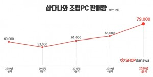 샵다나와가 2020년 1분기 조립 PC 7만9000대를 판매했다